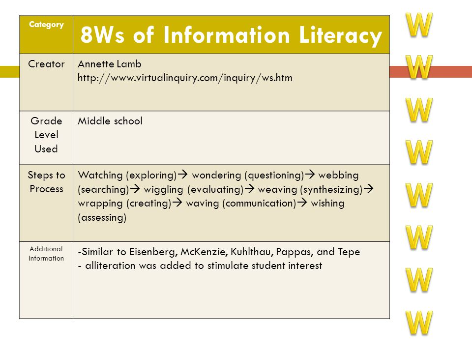 8Ws of Information Literacy