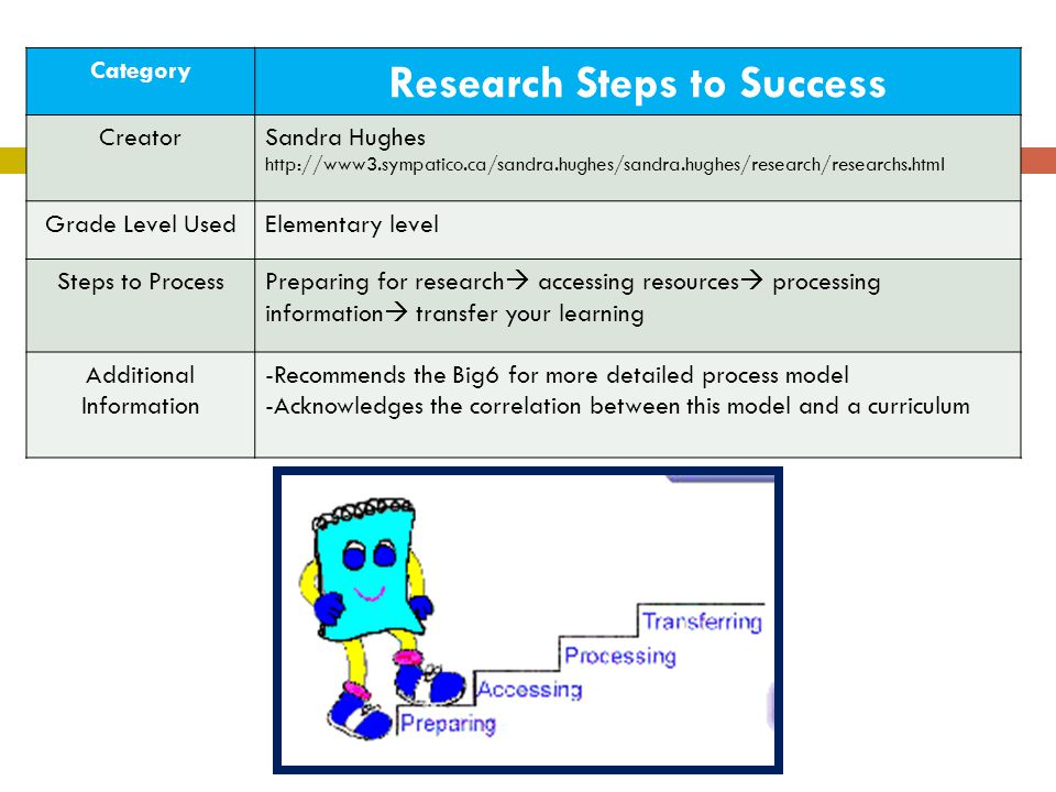 Research Steps to Success