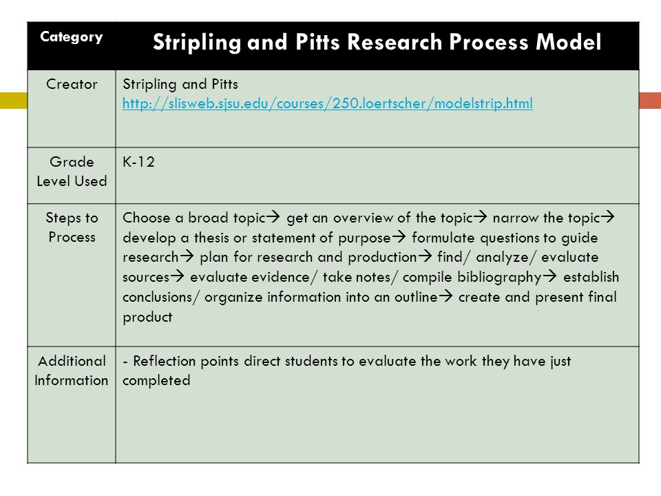 Stripling and Pitts Research Process Model