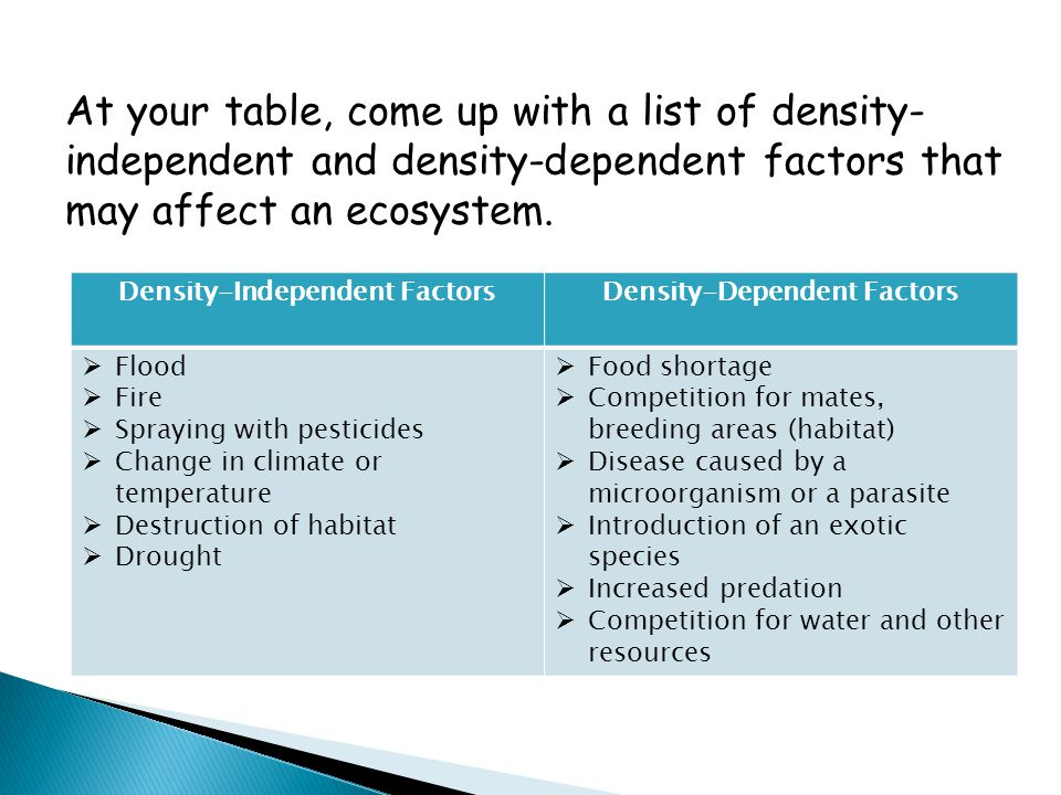 Density-Independent Factors Density-Dependent Factors