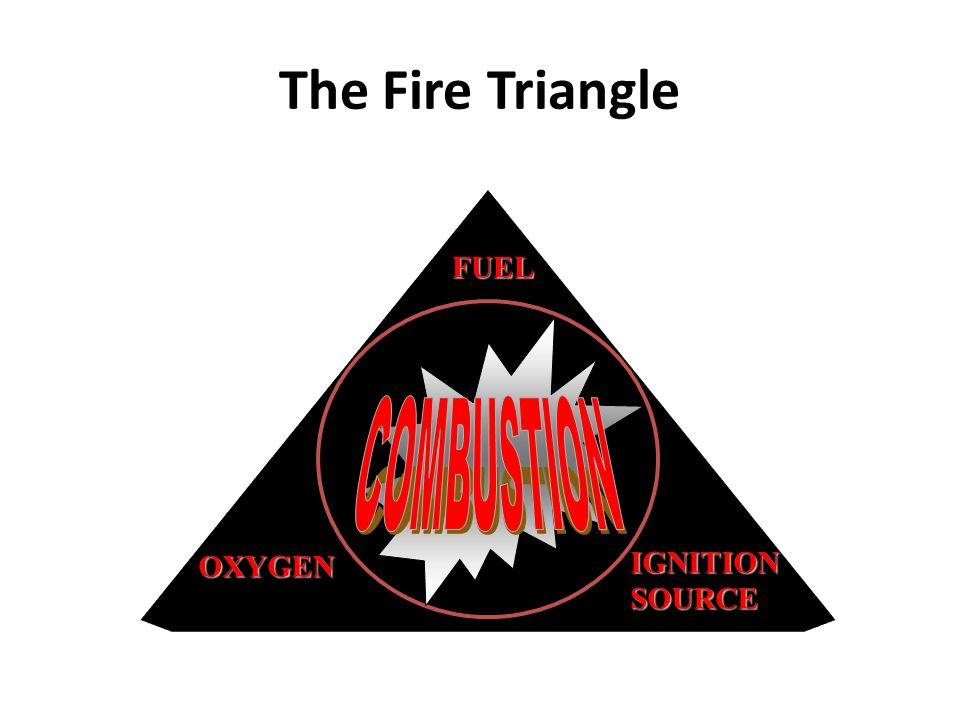 The Fire Triangle FUEL COMBUSTION OXYGEN IGNITION SOURCE