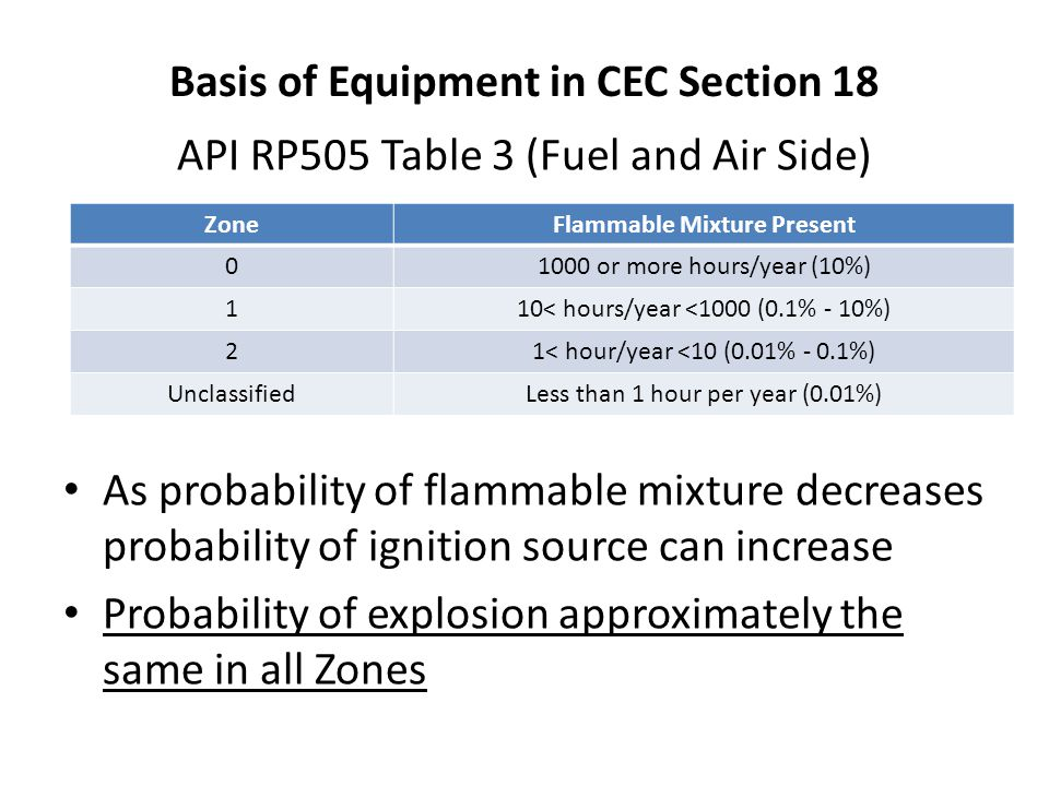 Basis of Equipment in CEC Section 18