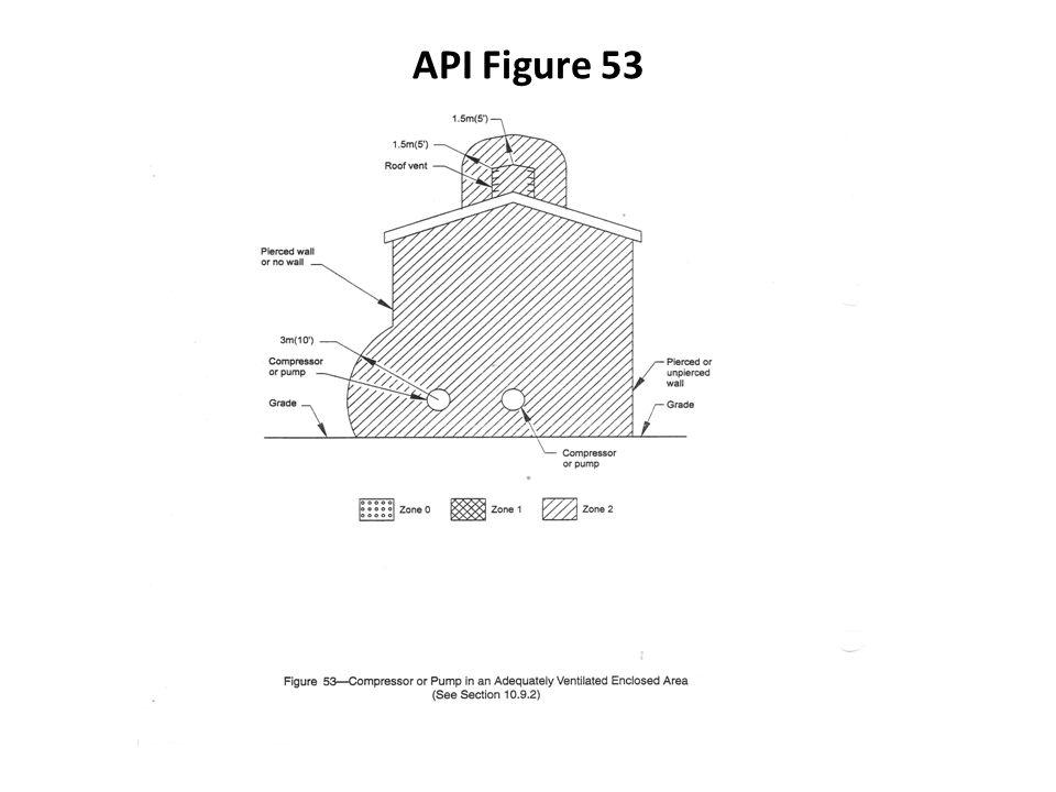 API Figure 53