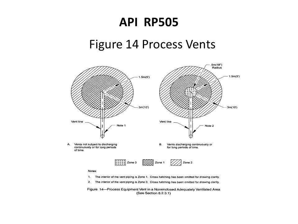 API RP505 Figure 14 Process Vents