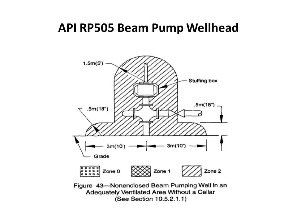 API RP505 Beam Pump Wellhead