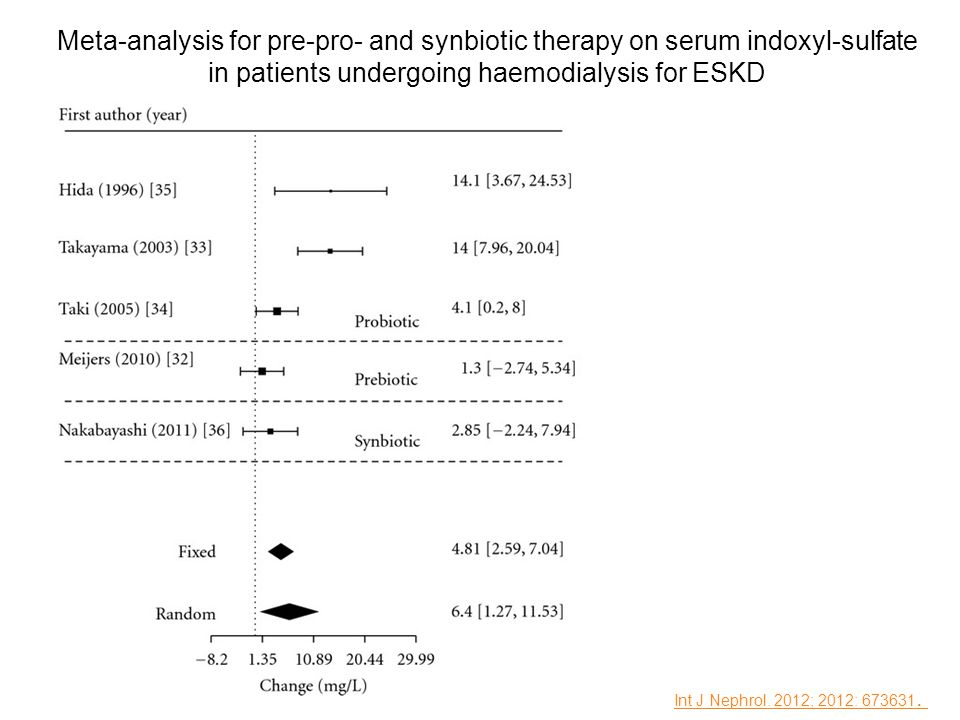 Meta-analysis for pre-pro- and synbiotic therapy on serum indoxyl-sulfate in patients undergoing haemodialysis for ESKD