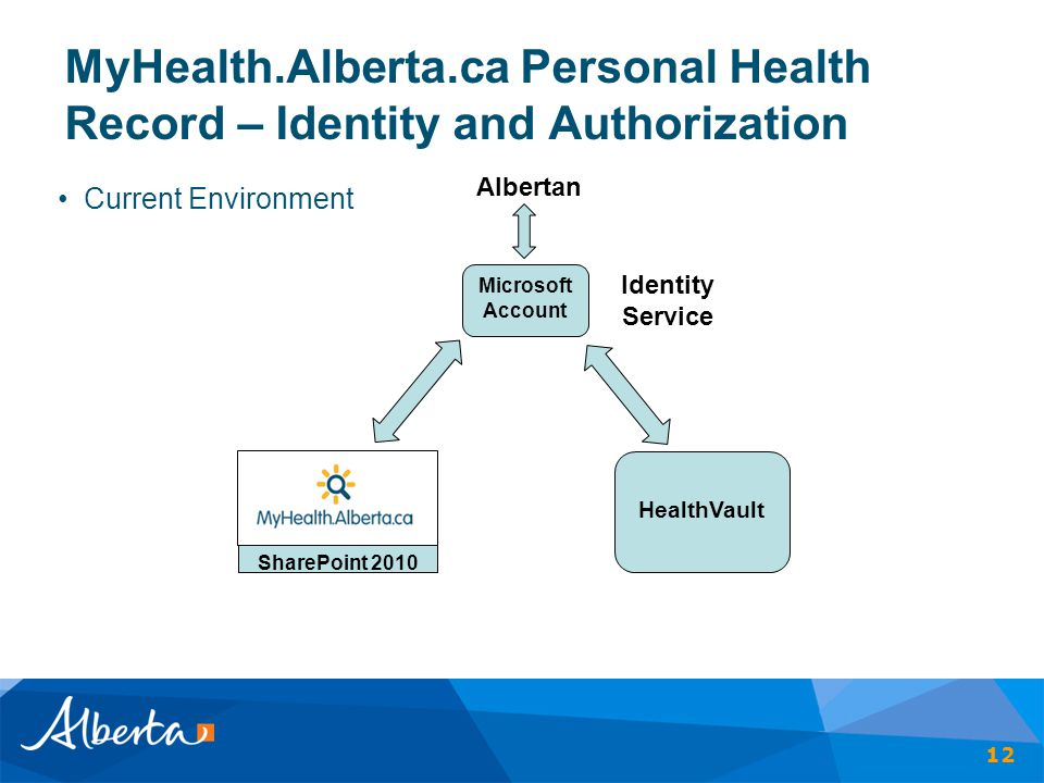 MyHealth.Alberta.ca Personal Health Record – Identity and Authorization