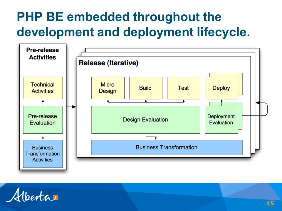 PHP BE embedded throughout the development and deployment lifecycle.