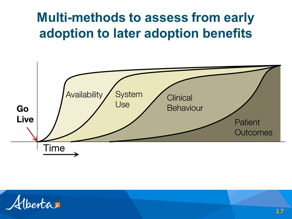 Multi-methods to assess from early adoption to later adoption benefits