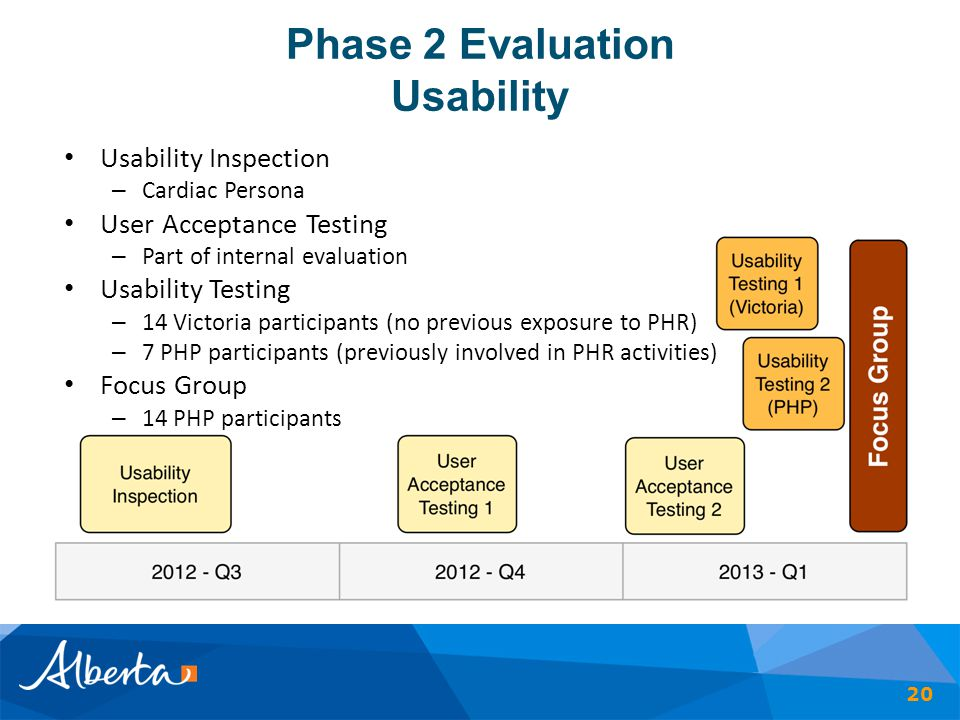 Phase 2 Evaluation Usability