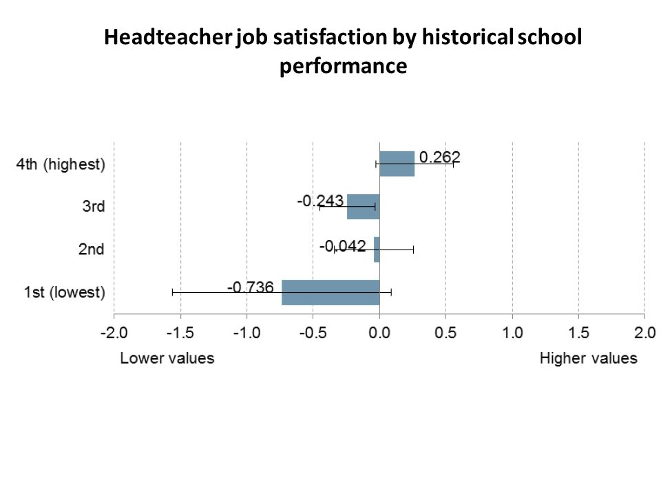 Headteacher job satisfaction by historical school performance