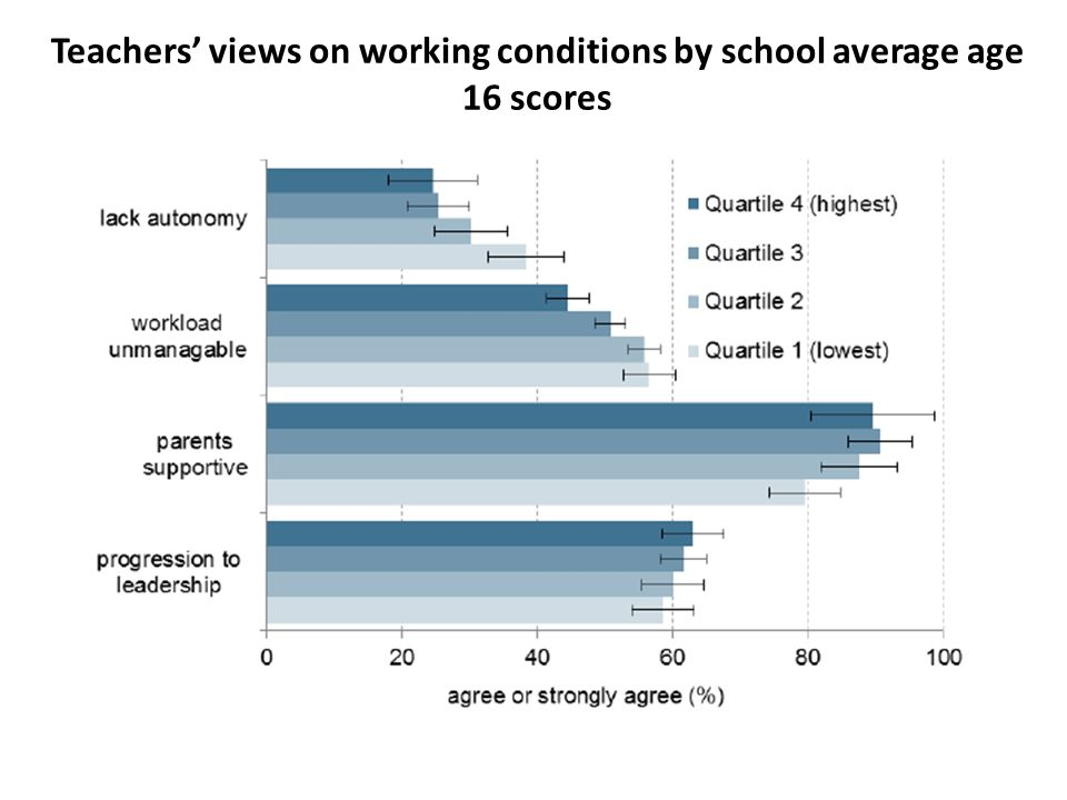 Teachers' views on working conditions by school average age 16 scores