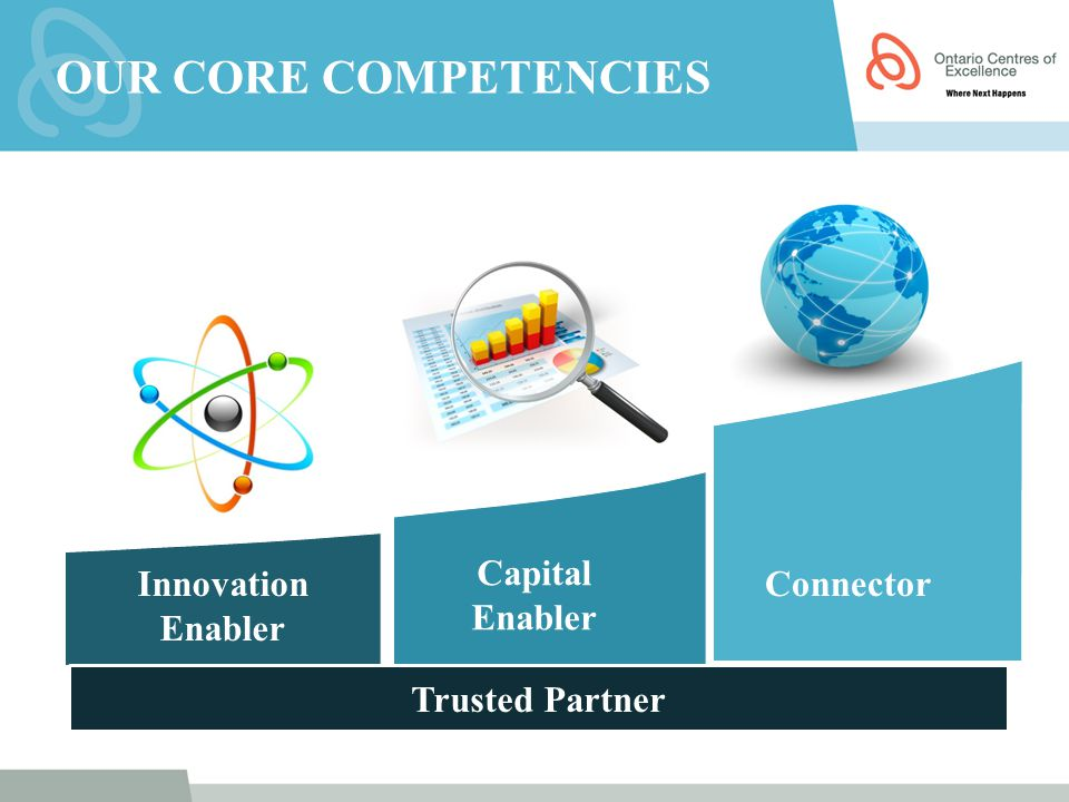 Our Core Competencies Innovation Enabler Capital Enabler Connector