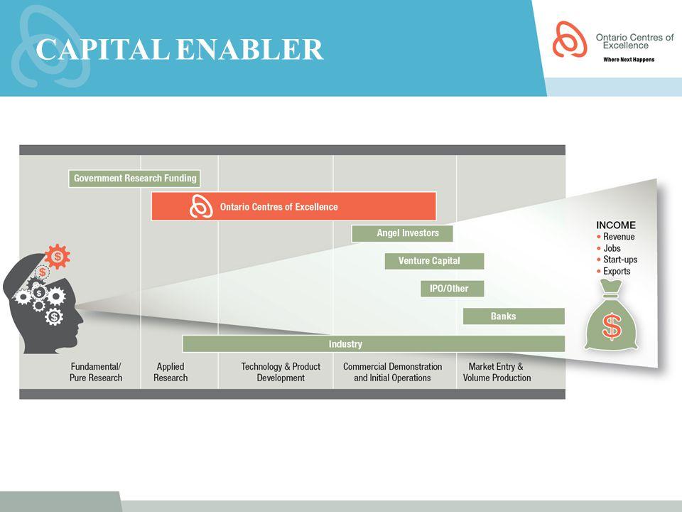 Capital Enabler