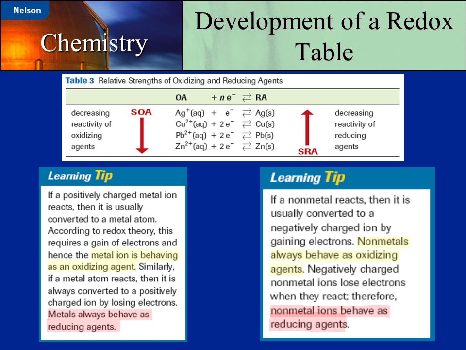 Development of a Redox Table