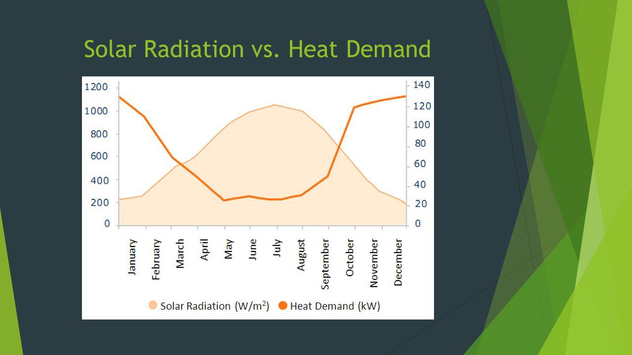 Solar Radiation vs. Heat Demand