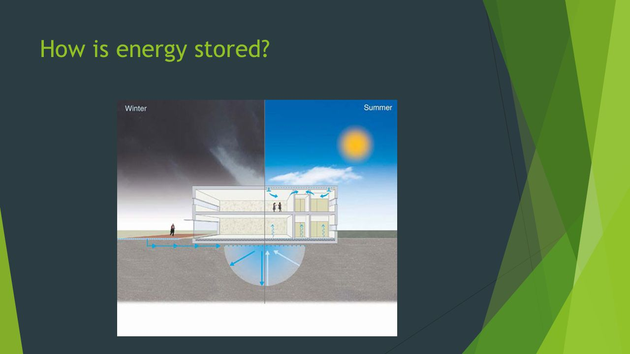 How is energy stored