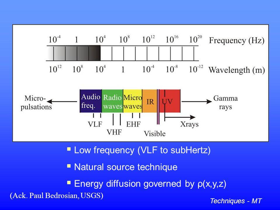 Magnetotellurics (MT)
