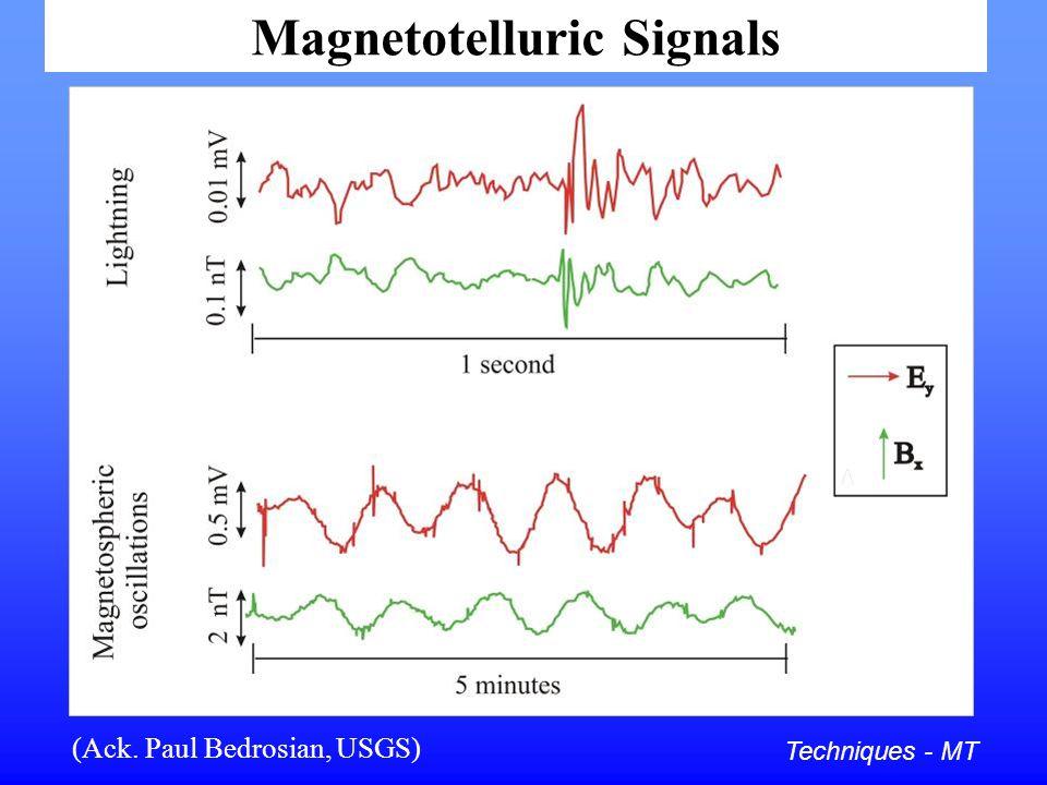 Magnetotelluric Signals