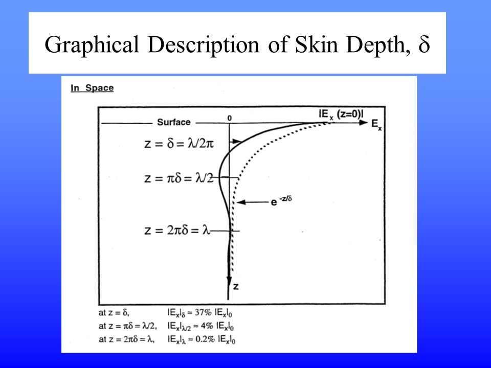 Graphical Description of Skin Depth, d
