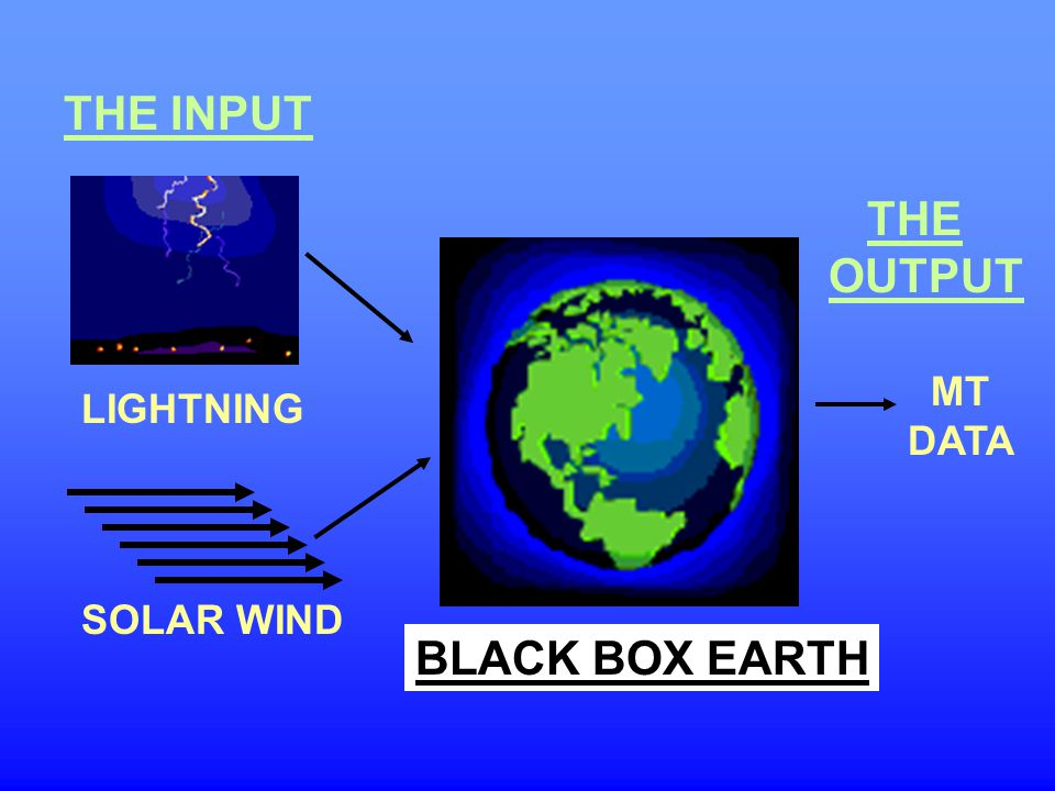 THE INPUT THE OUTPUT MT DATA LIGHTNING SOLAR WIND BLACK BOX EARTH