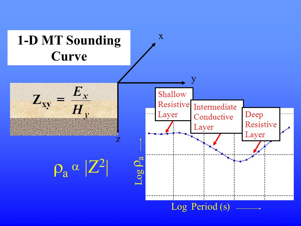 ra a |Z2| 1-D MT Sounding Curve ra x y z Log Period (s)