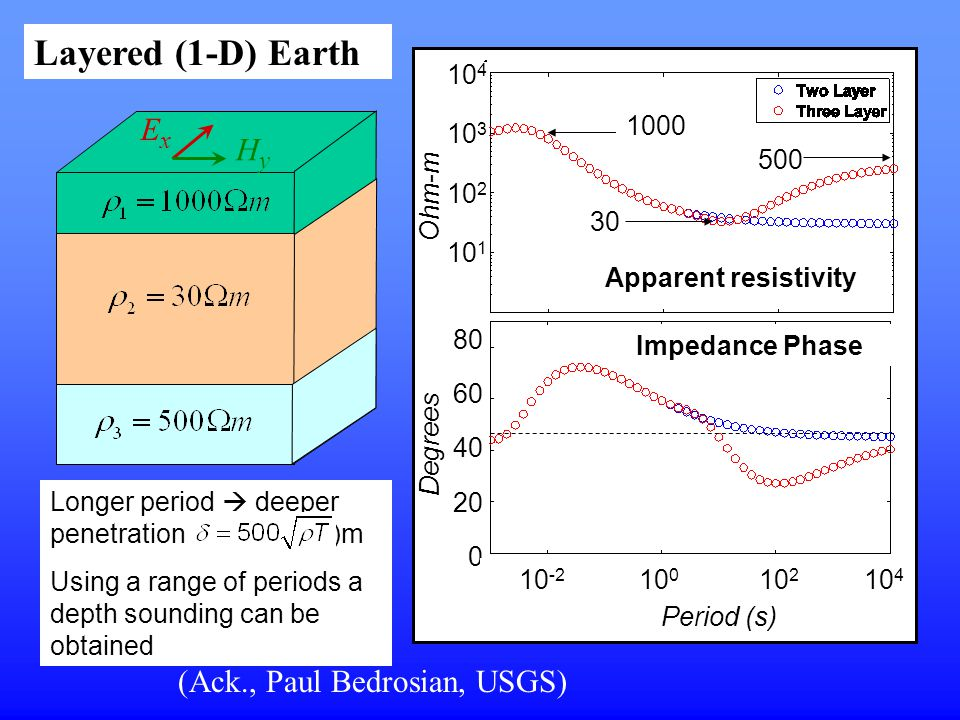 Layered (1-D) Earth Ex Hy (Ack., Paul Bedrosian, USGS) 104 1000 100