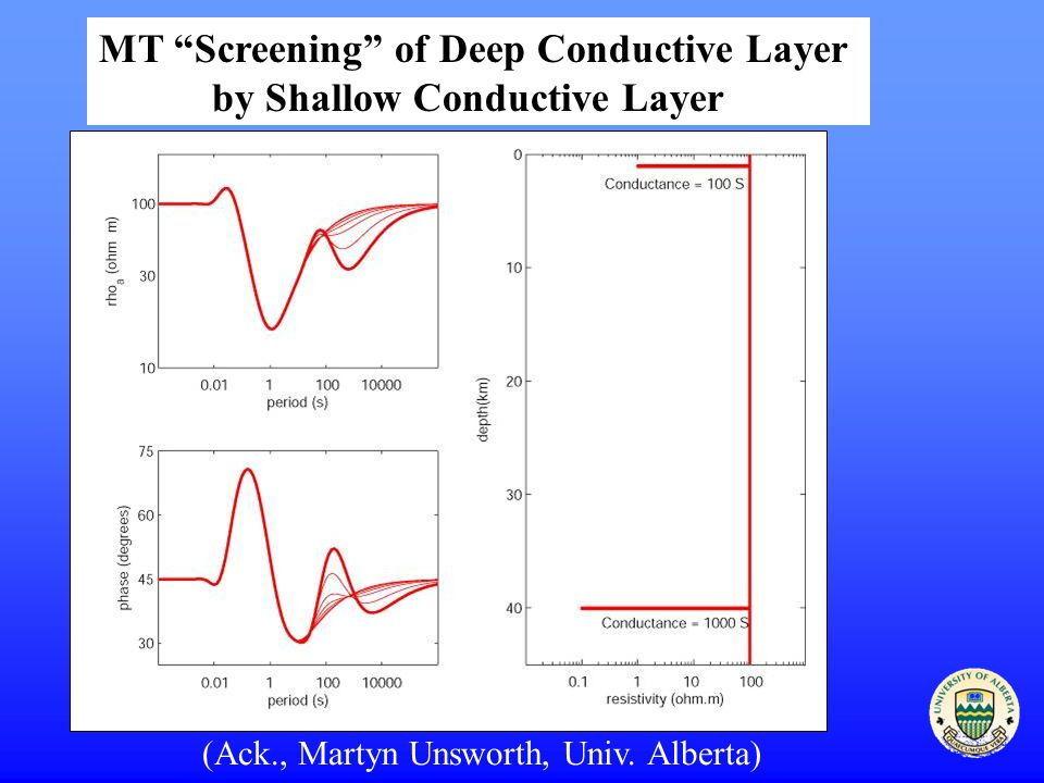 MT Screening of Deep Conductive Layer by Shallow Conductive Layer