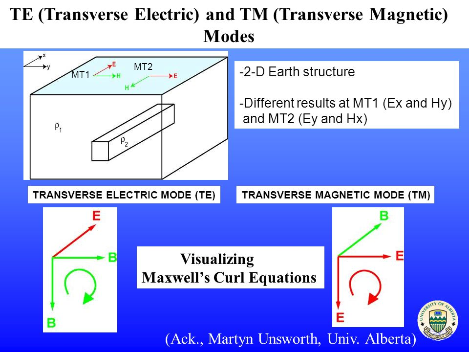 TE (Transverse Electric) and TM (Transverse Magnetic) Modes