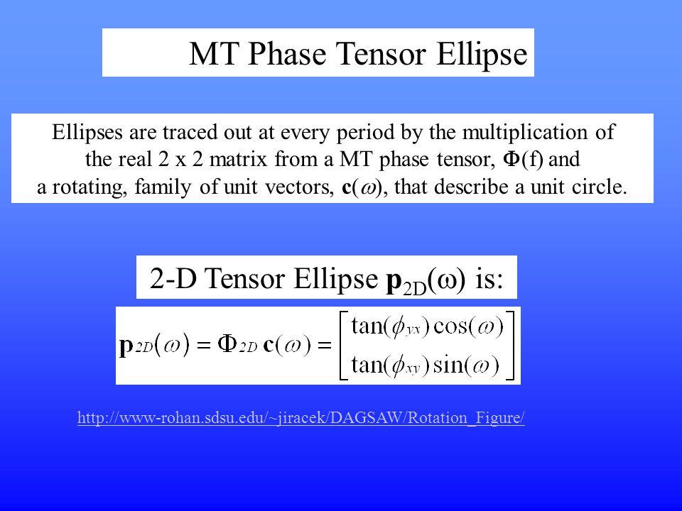 MT Phase Tensor Ellipse