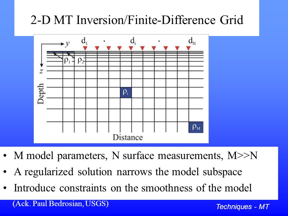 2-D MT Inversion/Finite-Difference Grid