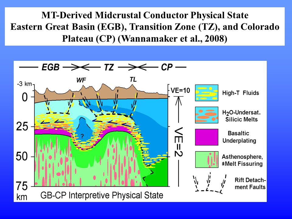 MT-Derived Midcrustal Conductor Physical State
