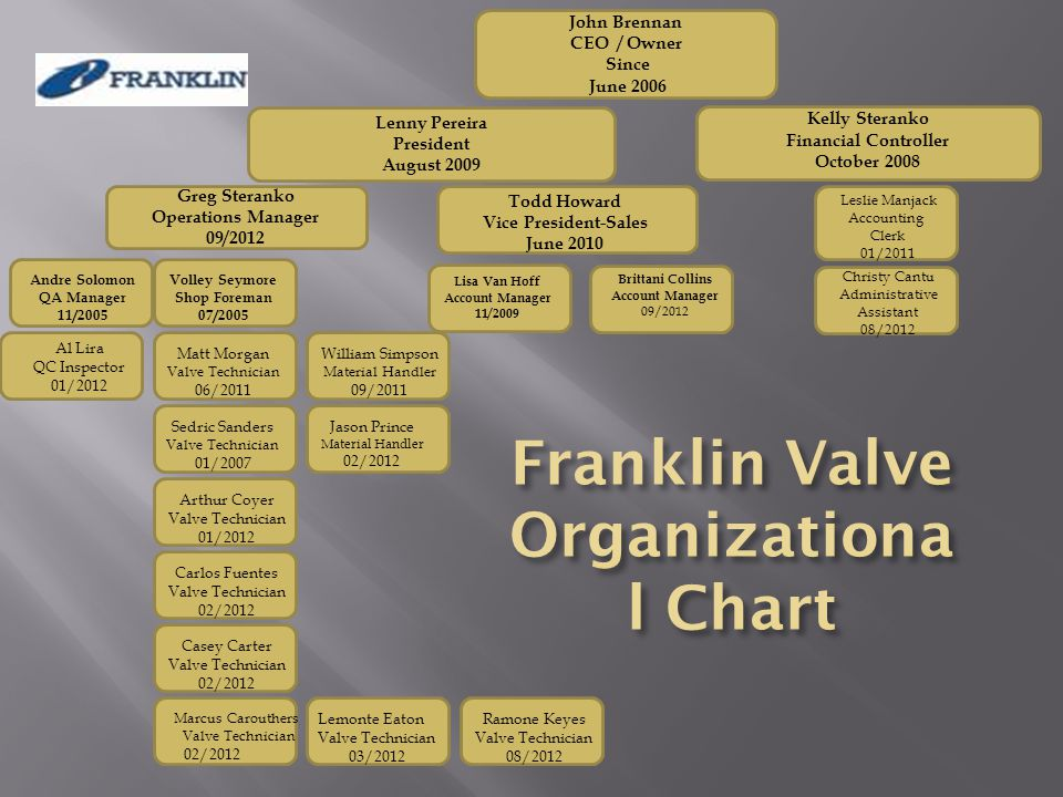 Franklin Valve Organizational Chart