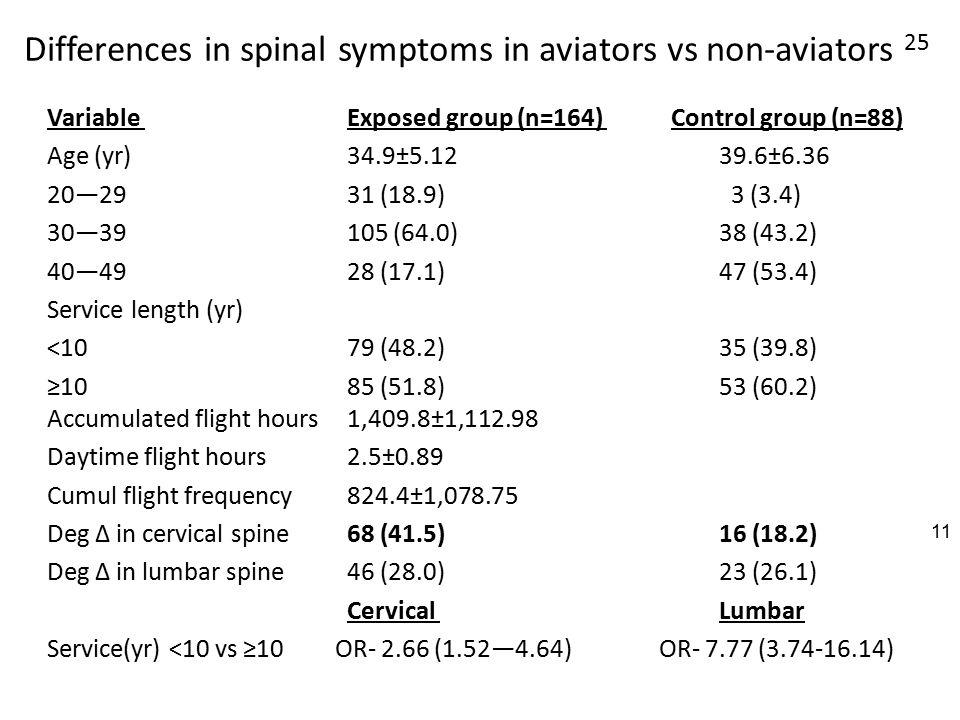 Differences in spinal symptoms in aviators vs non-aviators 25