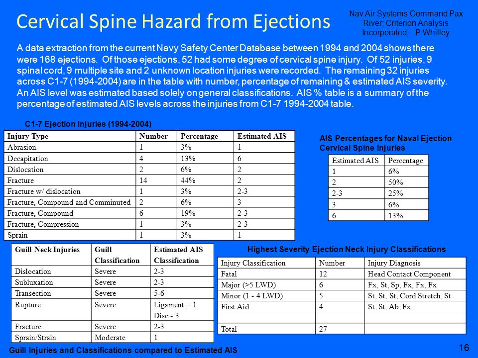 Cervical Spine Hazard from Ejections