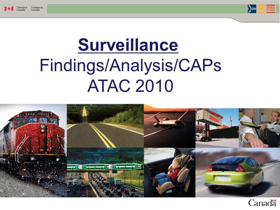 Findings/Analysis/CAPs
