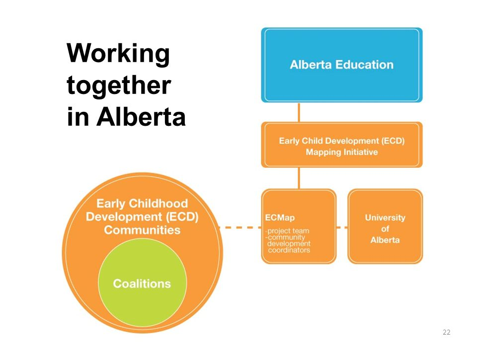 Working together in Alberta