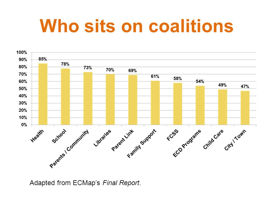 Slide: Who sits on coalitions