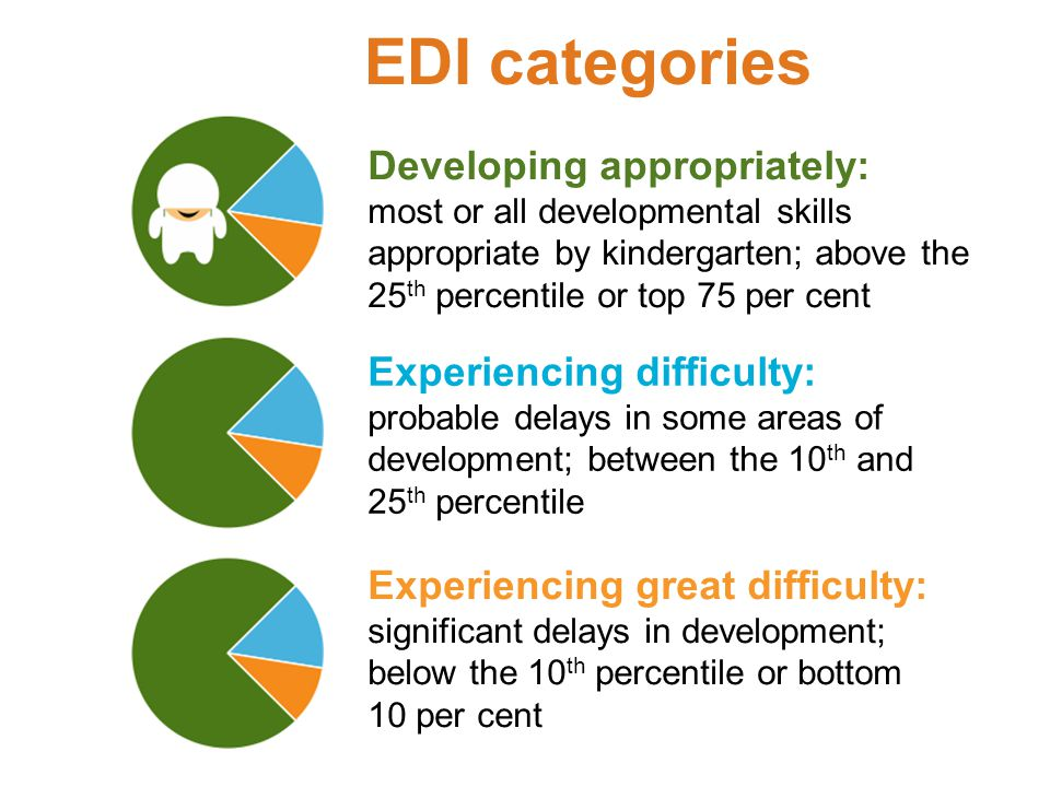 EDI categories Developing appropriately: Experiencing difficulty: