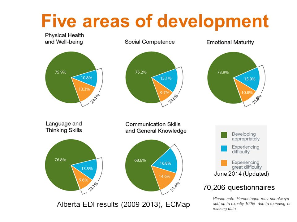 Five areas of development