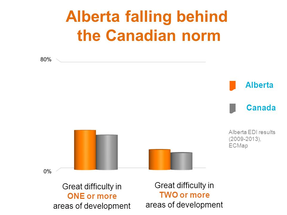 Alberta falling behind the Canadian norm
