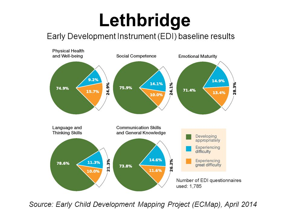 Lethbridge Early Development Instrument (EDI) baseline results