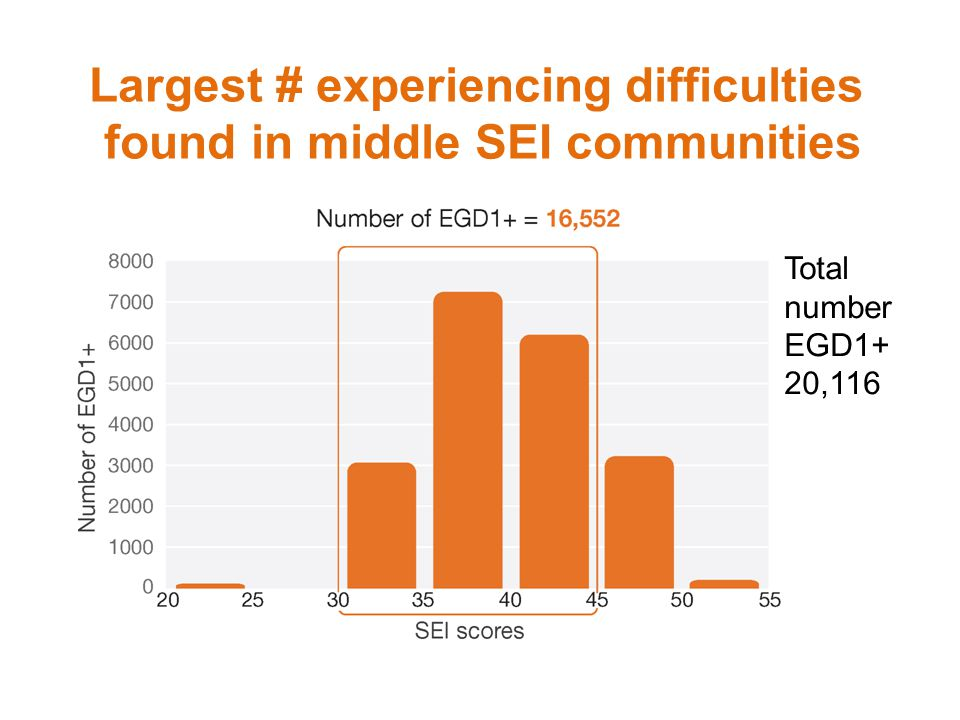 Largest # experiencing difficulties found in middle SEI communities