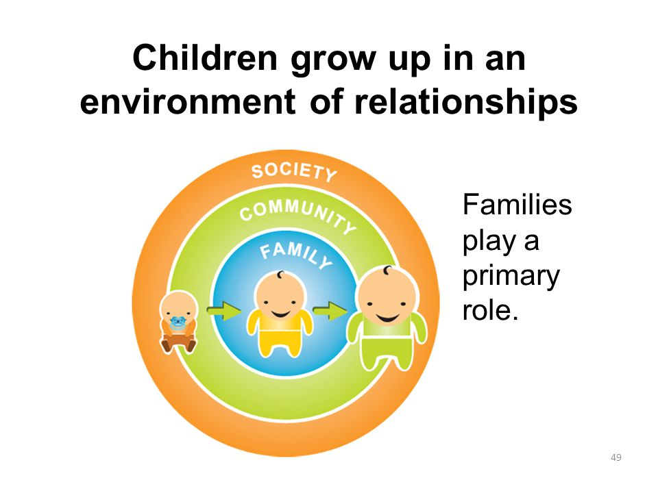 Children grow up in an environment of relationships