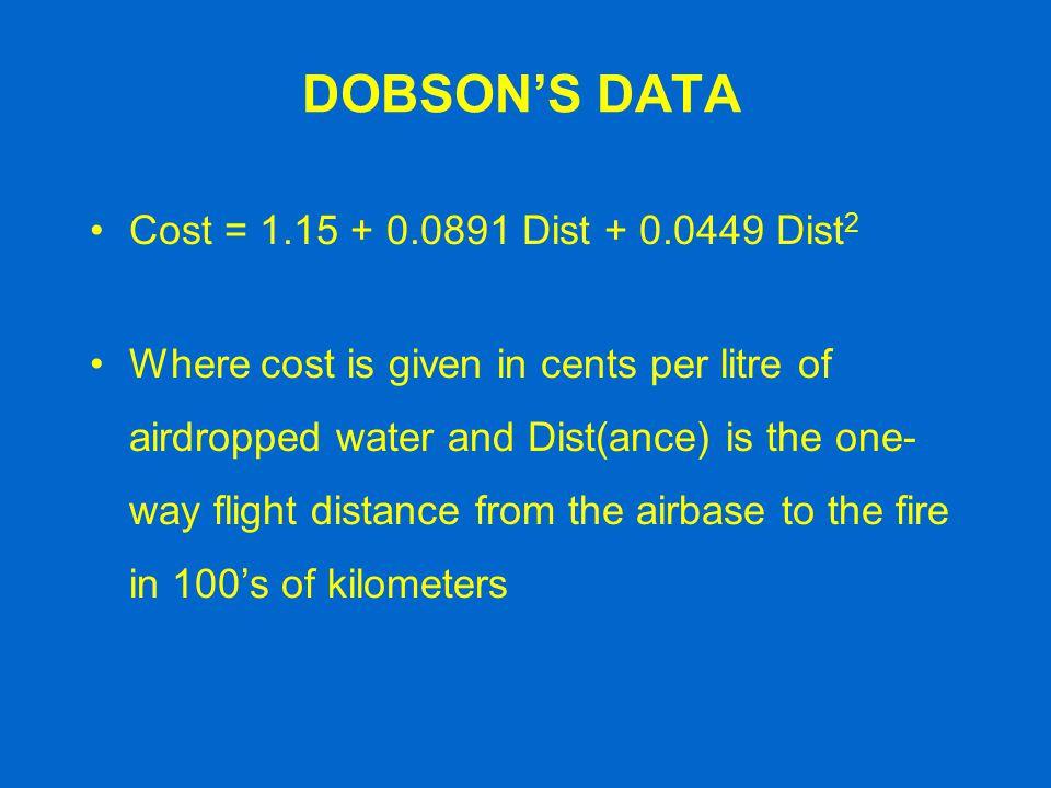 DOBSON'S DATA Cost = 1.15 + 0.0891 Dist + 0.0449 Dist2