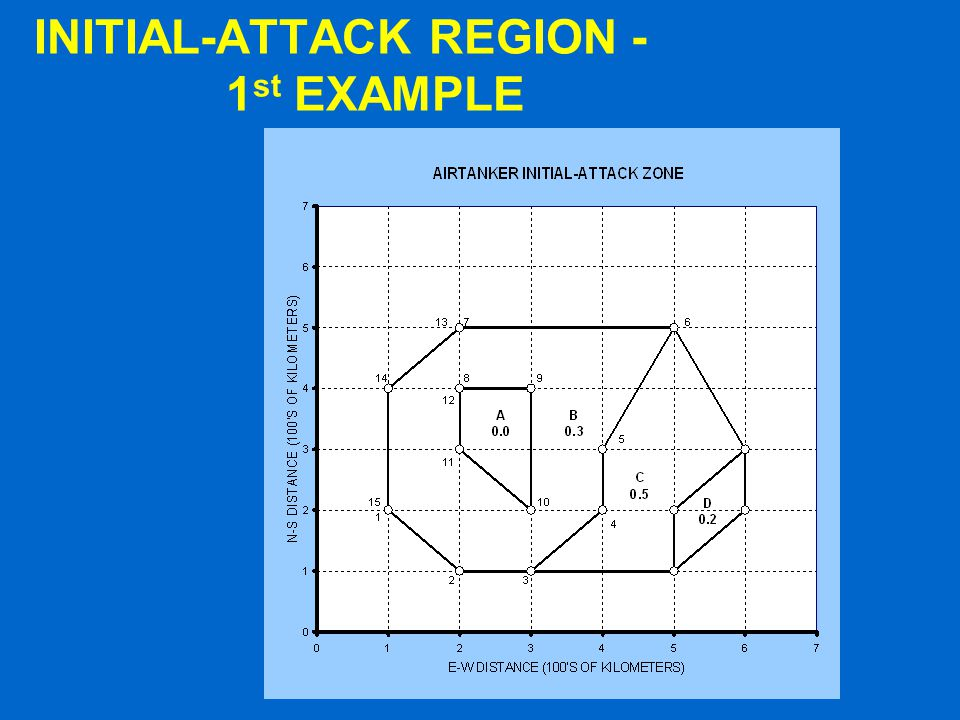 INITIAL-ATTACK REGION - 1st EXAMPLE