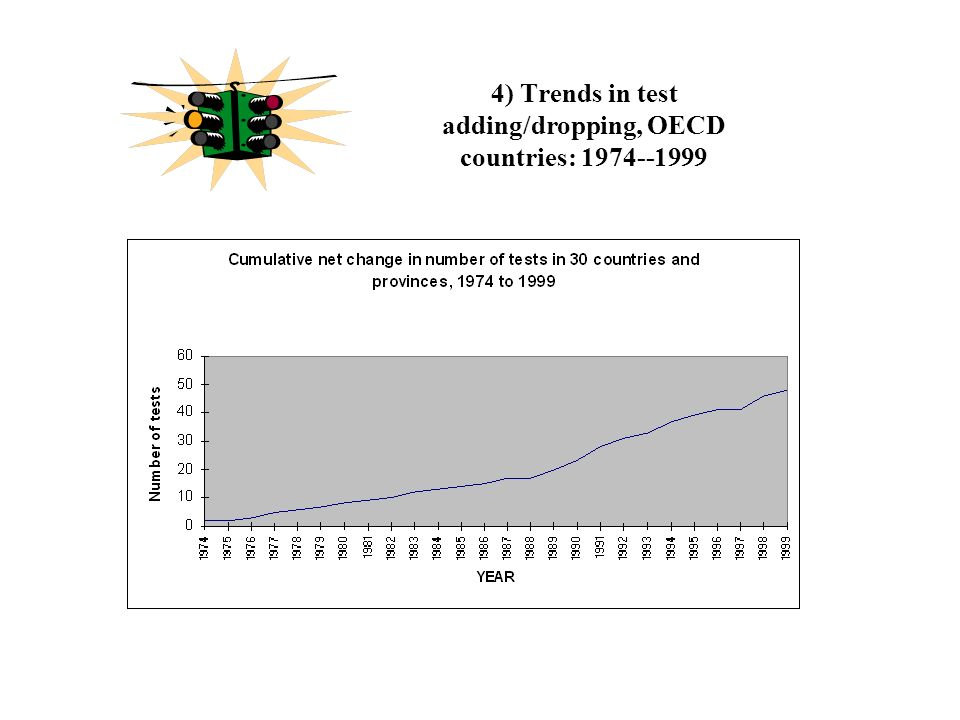 4) Trends in test adding/dropping, OECD countries: 1974--1999