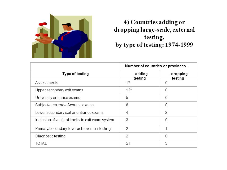 4) Countries adding or dropping large-scale, external testing, by type of testing: