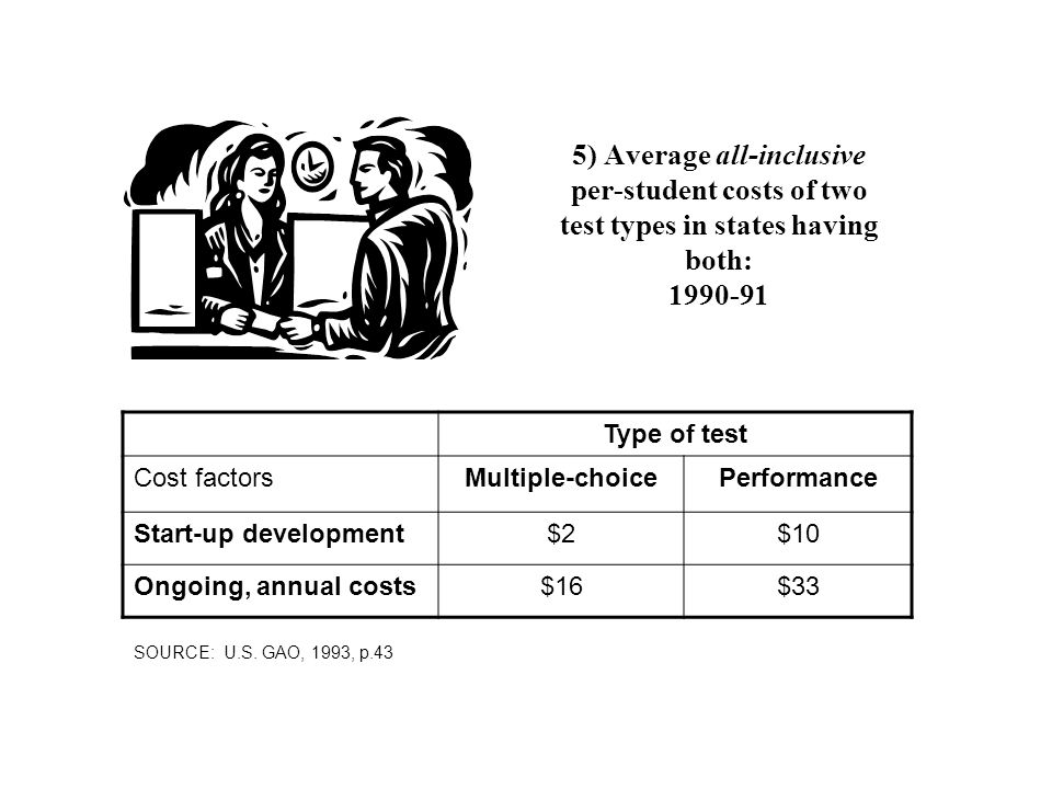 5) Average all-inclusive per-student costs of two test types in states having both: 1990-91