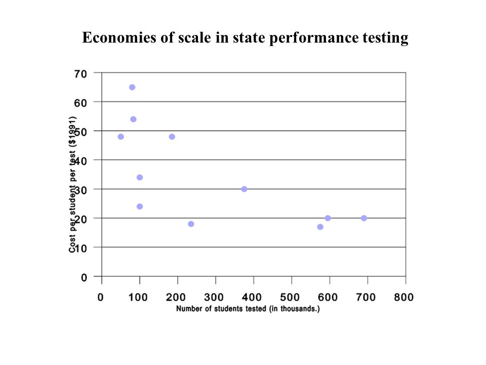 Economies of scale in state performance testing